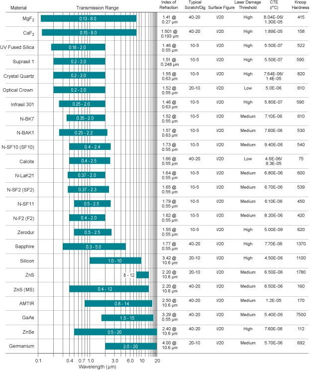 Material Characteristics chart